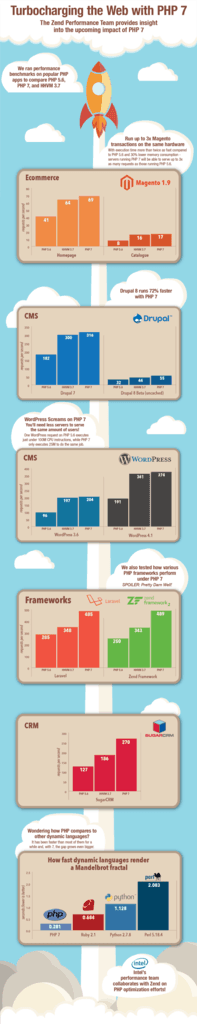 php7-infographic